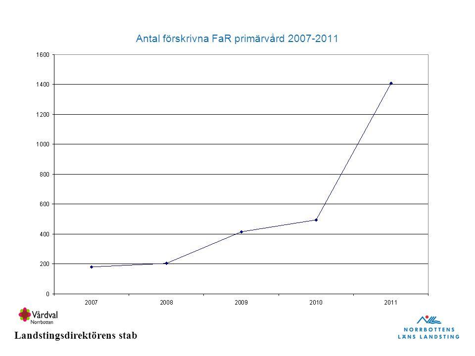 Landstingsdirektörens stab Antal förskrivna FaR primärvård 2007-2011