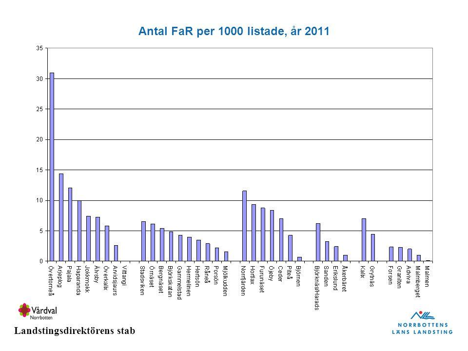 Landstingsdirektörens stab Antal FaR per 1000 listade, år 2011