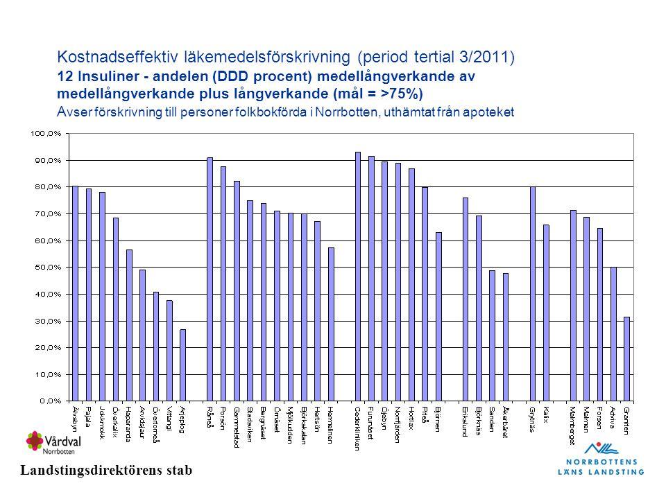 Landstingsdirektörens stab Kostnadseffektiv läkemedelsförskrivning (period tertial 3/2011) 12 Insuliner - andelen (DDD procent) medellångverkande av medellångverkande plus långverkande (mål = >75%) A vser förskrivning till personer folkbokförda i Norrbotten, uthämtat från apoteket