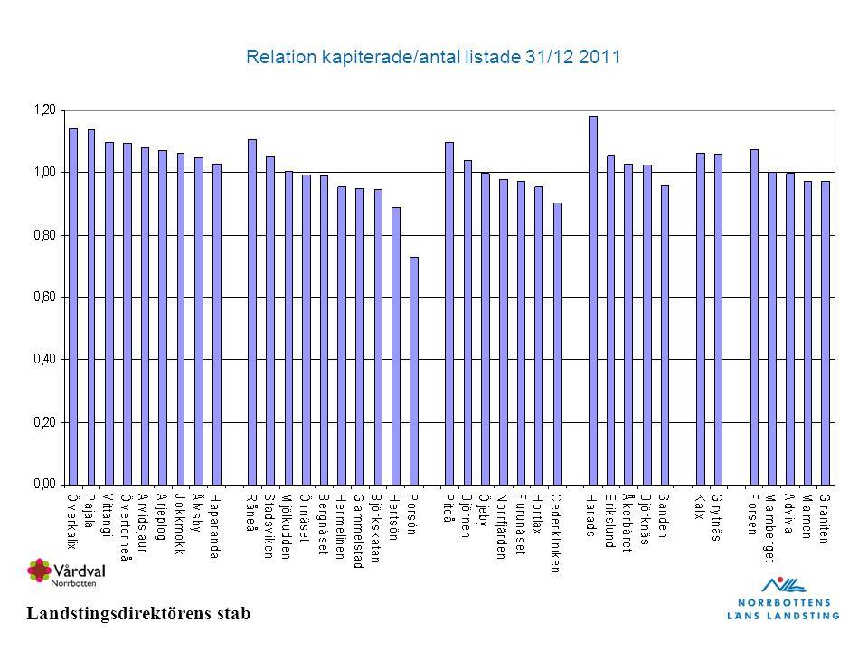 Landstingsdirektörens stab Relation kapiterade/antal listade 31/12 2011