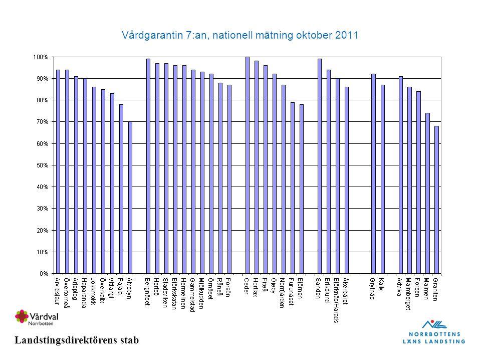 Landstingsdirektörens stab Vårdgarantin 7:an, nationell mätning oktober 2011