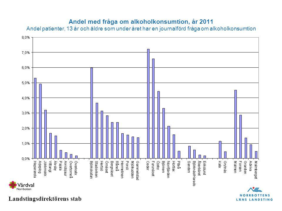 Andel med fråga om alkoholkonsumtion, år 2011 Andel patienter, 13 år och äldre som under året har en journalförd fråga om alkoholkonsumtion