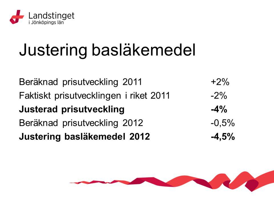 Justering basläkemedel Beräknad prisutveckling 2011+2% Faktiskt prisutvecklingen i riket 2011-2% Justerad prisutveckling-4% Beräknad prisutveckling 2012-0,5% Justering basläkemedel 2012-4,5%