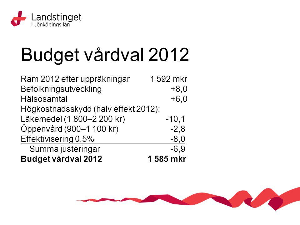 Budget vårdval 2012 Ram 2012 efter uppräkningar 1 592 mkr Befolkningsutveckling+8,0 Hälsosamtal+6,0 Högkostnadsskydd (halv effekt 2012): Läkemedel (1 800–2 200 kr) -10,1 Öppenvård (900–1 100 kr) -2,8 Effektivisering 0,5%-8,0 Summa justeringar-6,9 Budget vårdval 2012 1 585 mkr