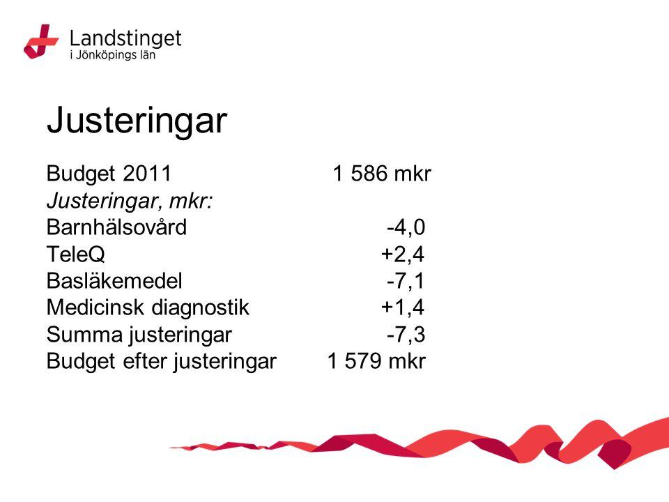 Justeringar Budget 2011 1 586 mkr Justeringar, mkr: Barnhälsovård -4,0 TeleQ+2,4 Basläkemedel -7,1 Medicinsk diagnostik+1,4 Summa justeringar -7,3 Budget efter justeringar 1 579 mkr