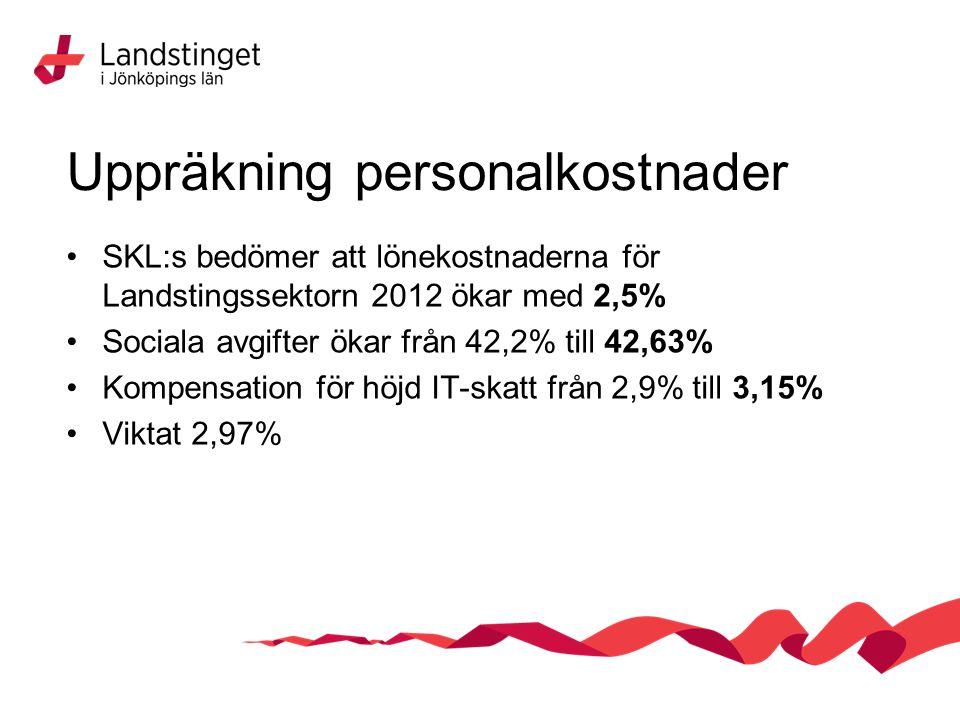 Uppräkning personalkostnader SKL:s bedömer att lönekostnaderna för Landstingssektorn 2012 ökar med 2,5% Sociala avgifter ökar från 42,2% till 42,63% Kompensation för höjd IT-skatt från 2,9% till 3,15% Viktat 2,97%