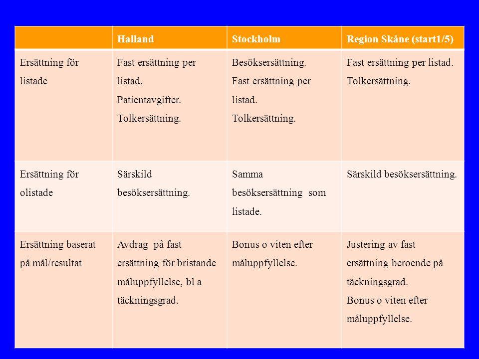 HallandStockholmRegion Skåne (start1/5) Ersättning för listade Fast ersättning per listad.