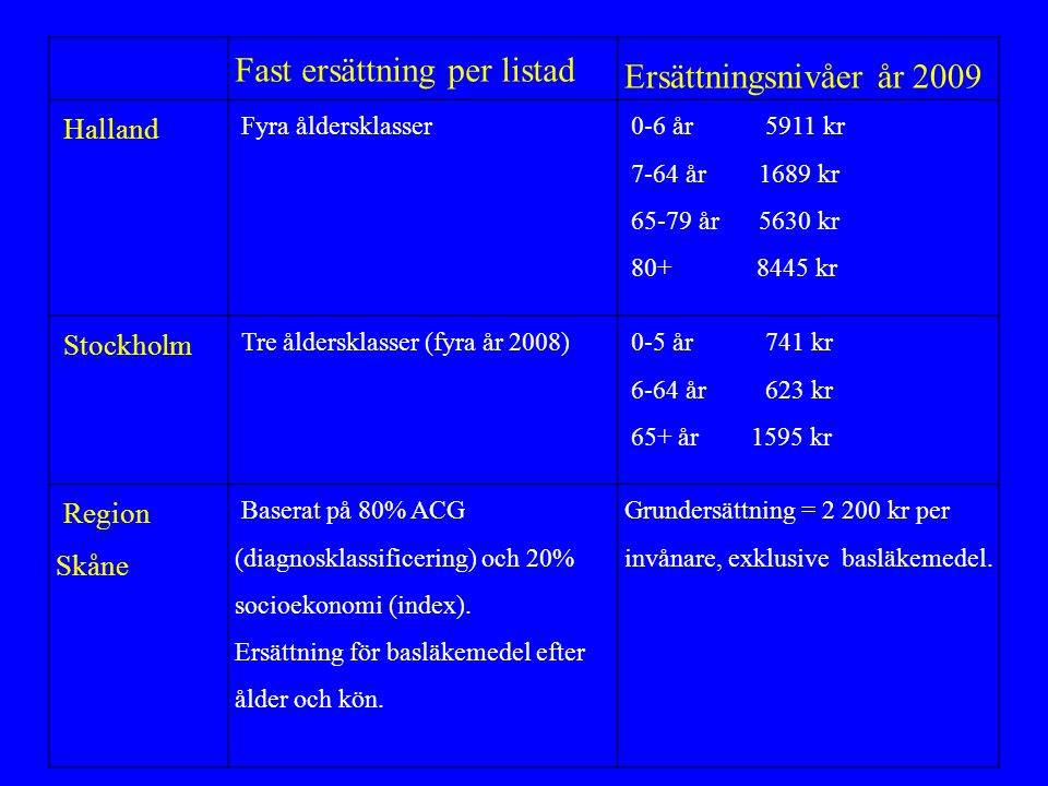 Fast ersättning per listad Ersättningsnivåer år 2009 Halland Fyra åldersklasser 0-6 år 5911 kr 7-64 år 1689 kr 65-79 år 5630 kr 80+ 8445 kr Stockholm Tre åldersklasser (fyra år 2008) 0-5 år 741 kr 6-64 år 623 kr 65+ år 1595 kr Region Skåne Baserat på 80% ACG (diagnosklassificering) och 20% socioekonomi (index).
