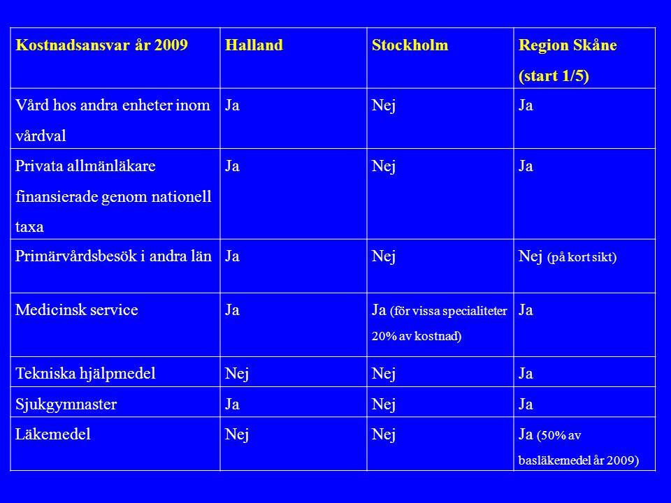 Kostnadsansvar år 2009HallandStockholm Region Skåne (start 1/5) Vård hos andra enheter inom vårdval JaNejJa Privata allmänläkare finansierade genom nationell taxa JaNejJa Primärvårdsbesök i andra länJaNejNej (på kort sikt) Medicinsk serviceJa Ja (för vissa specialiteter 20% av kostnad) Ja Tekniska hjälpmedelNej Ja SjukgymnasterJaNejJa LäkemedelNej Ja (50% av basläkemedel år 2009)