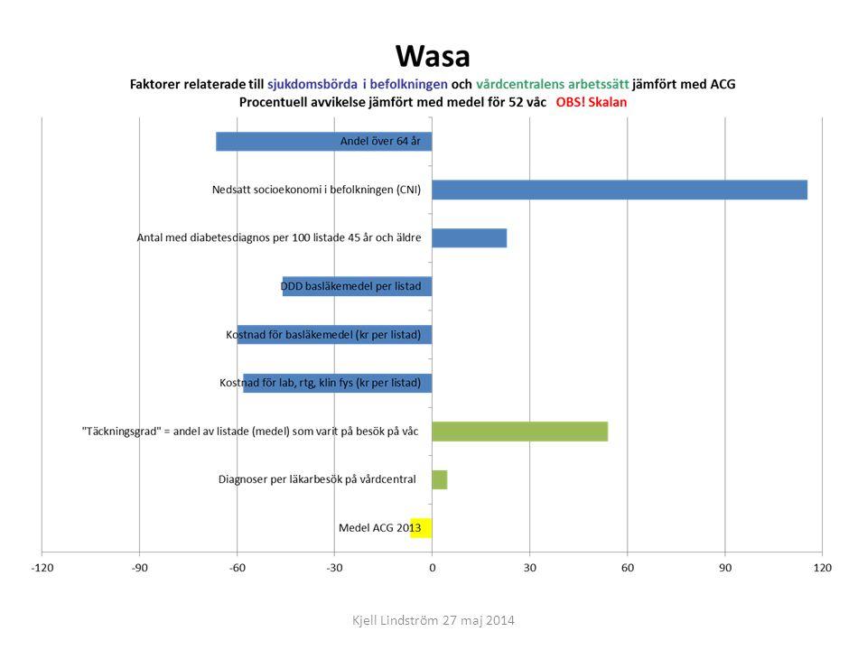WasaAntal diagnoser J06-P337 B34-P299 I10-273 E78-164 M791155 R104P149 E119145 Z27-P132 F32-130 Z719P129 E66-P129 M255128 M549P118 F439P115 M530101 T00-P94 J45-P89 Z02-83 K30-P81 K21-78 Kjell Lindström 27 maj 2014 WetterhälsanAntal diagnoser I10-1 474 F419P1 245 E78-1 034 E66-P977 F51-852 F32-809 J45-P745 M791563 K21-424 M255406 F33-346 J304P316 M545298 L309P281 M17-275 K30-P274 E03-272 I109271 H543270 M779P257 Bankeryd Antal diagnoser I10-1 361 I25-P412 F51-386 J45-P369 E119351 E78-307 M791296 M17-295 F32-248 J06-P238 I48-232 F33-226 R238P206 K30-P205 B34-P202 E03-197 M545185 Z03-181 J22-P177 M16-176