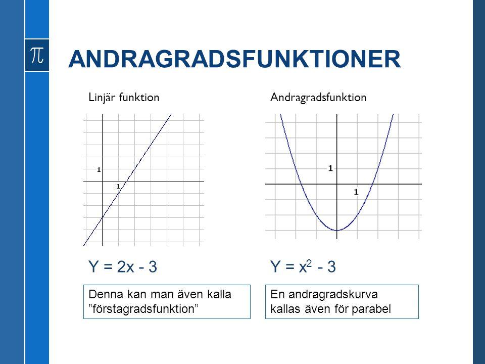 ANDRAGRADSFUNKTIONER Linjär funktionAndragradsfunktion Y = 2x - 3Y = x 2 - 3 En andragradskurva kallas även för parabel Denna kan man även kalla förstagradsfunktion