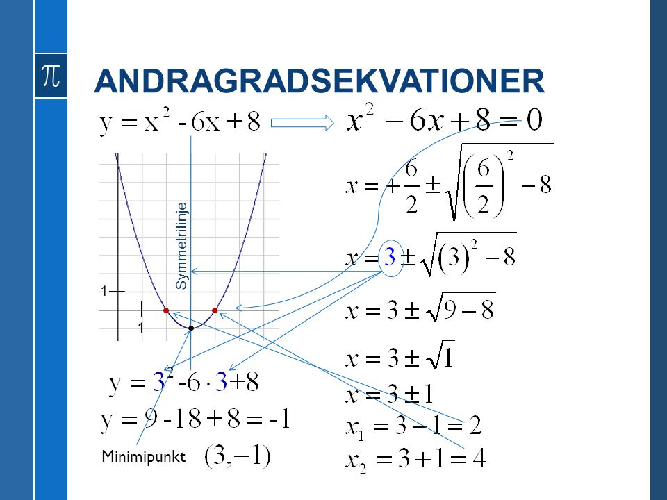 ANDRAGRADSEKVATIONER Minimipunkt Symmetrilinje 1 1