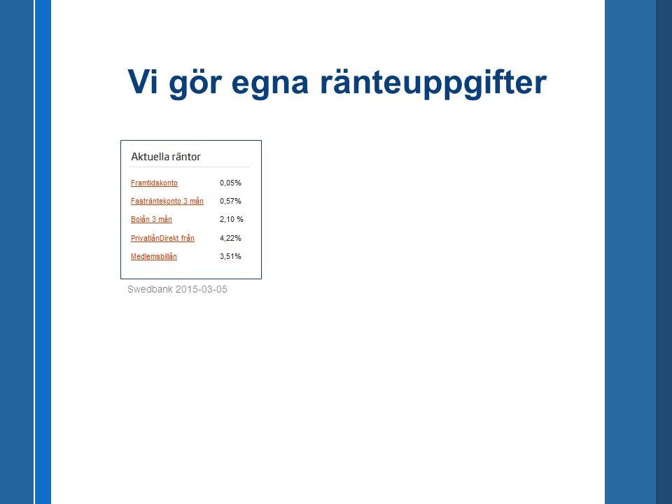 Vi gör egna ränteuppgifter Swedbank 2015-03-05