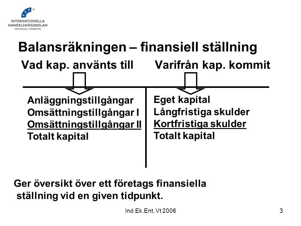 Ind.Ek.Ent, Vt 20063 Balansräkningen – finansiell ställning Vad kap. använts till Varifrån kap. kommit Ger översikt över ett företags finansiella stäl