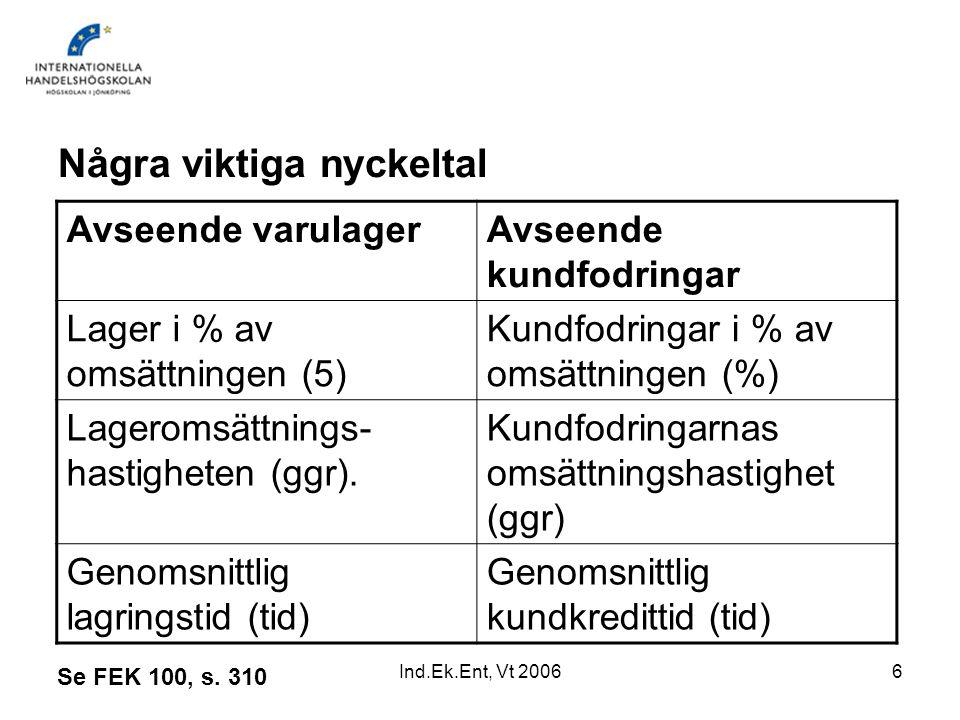 Ind.Ek.Ent, Vt 20066 Några viktiga nyckeltal Avseende varulagerAvseende kundfodringar Lager i % av omsättningen (5) Kundfodringar i % av omsättningen