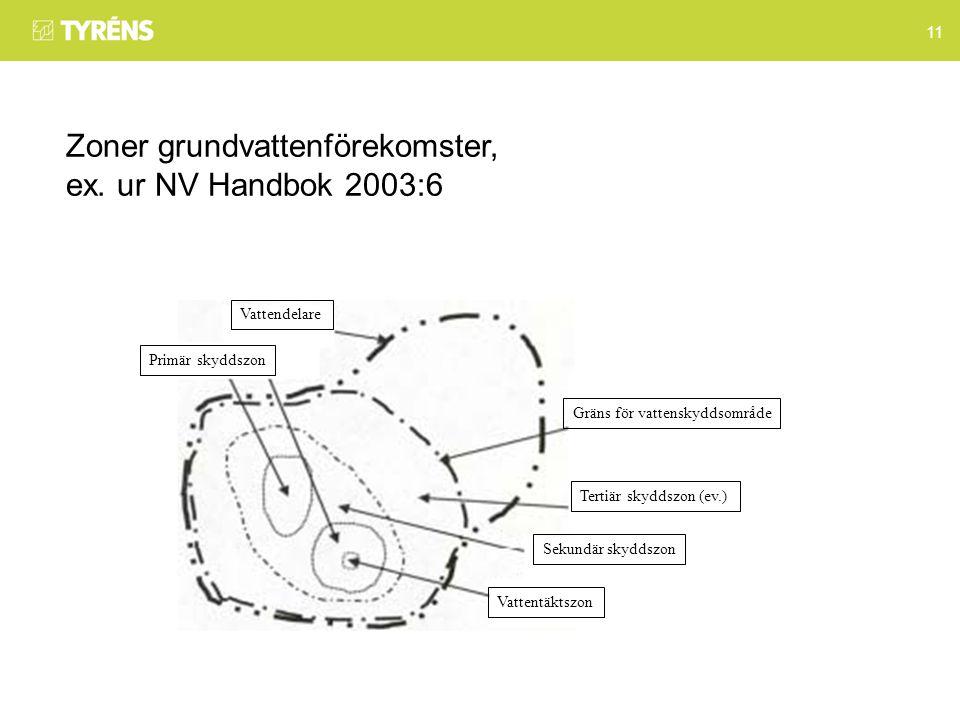 11 Zoner grundvattenförekomster, ex.