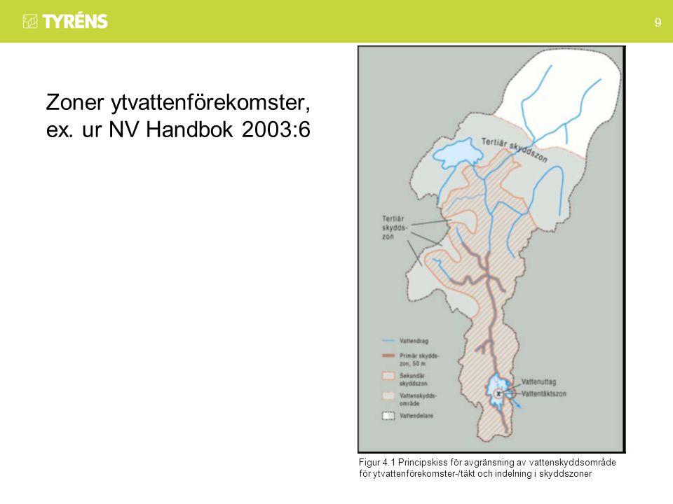 9 Zoner ytvattenförekomster, ex.