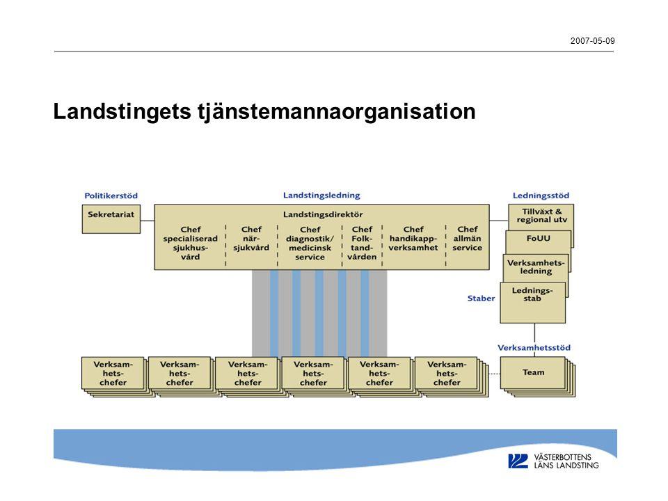 2007-05-09 Landstingets tjänstemannaorganisation