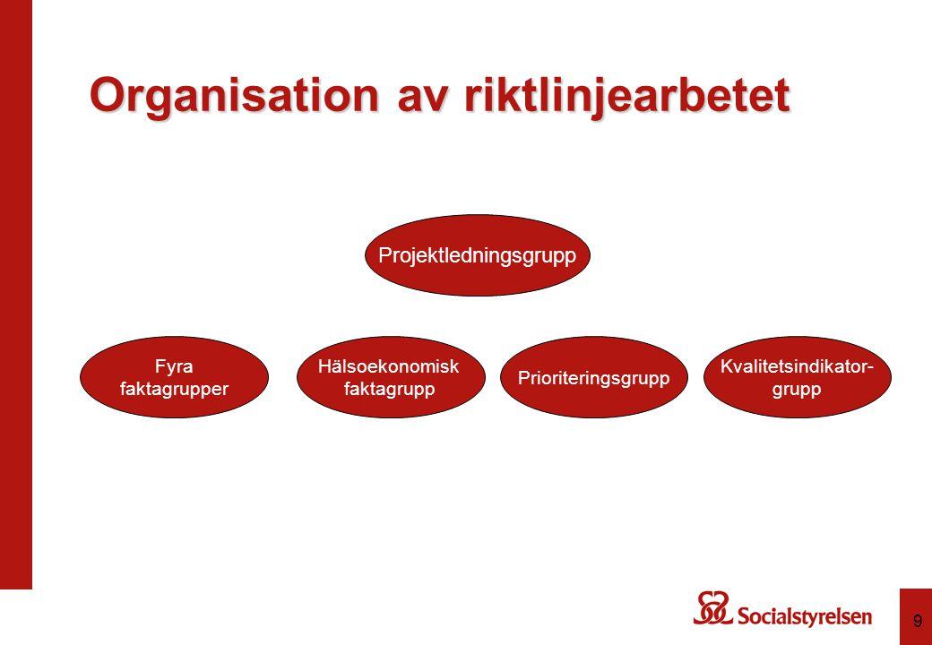 9 Organisation av riktlinjearbetet Projektledningsgrupp Hälsoekonomisk faktagrupp Fyra faktagrupper Prioriteringsgrupp Kvalitetsindikator- grupp
