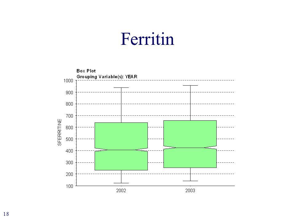 18 Ferritin