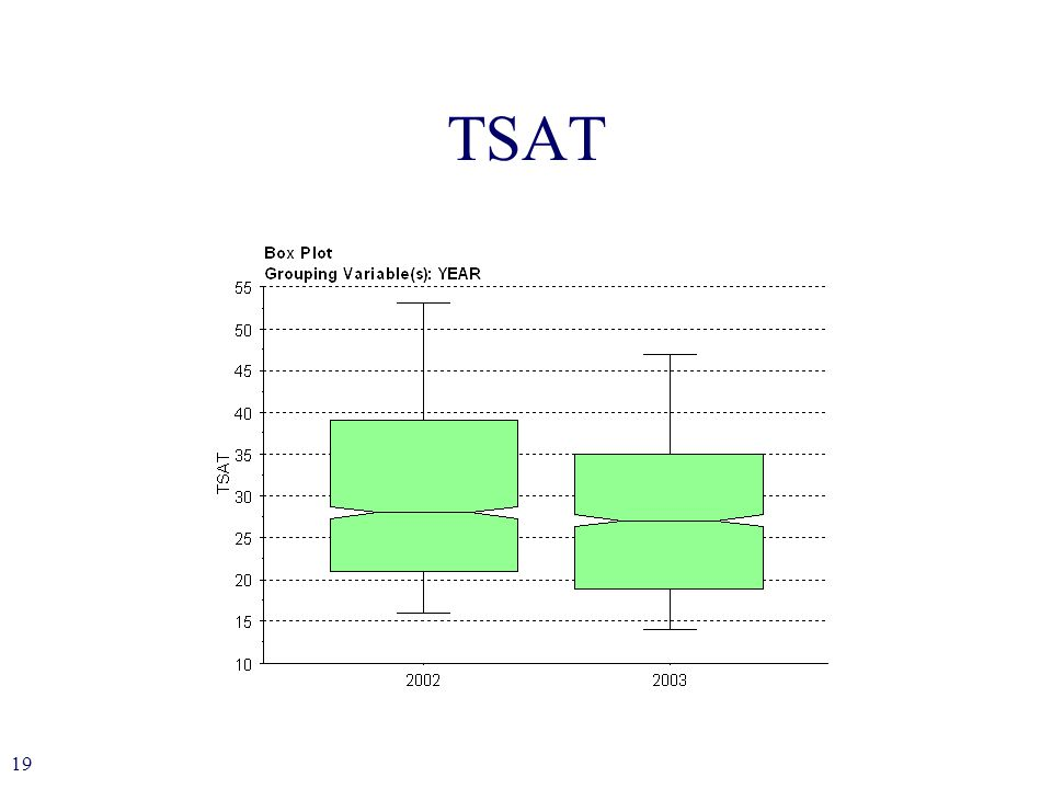 19 TSAT