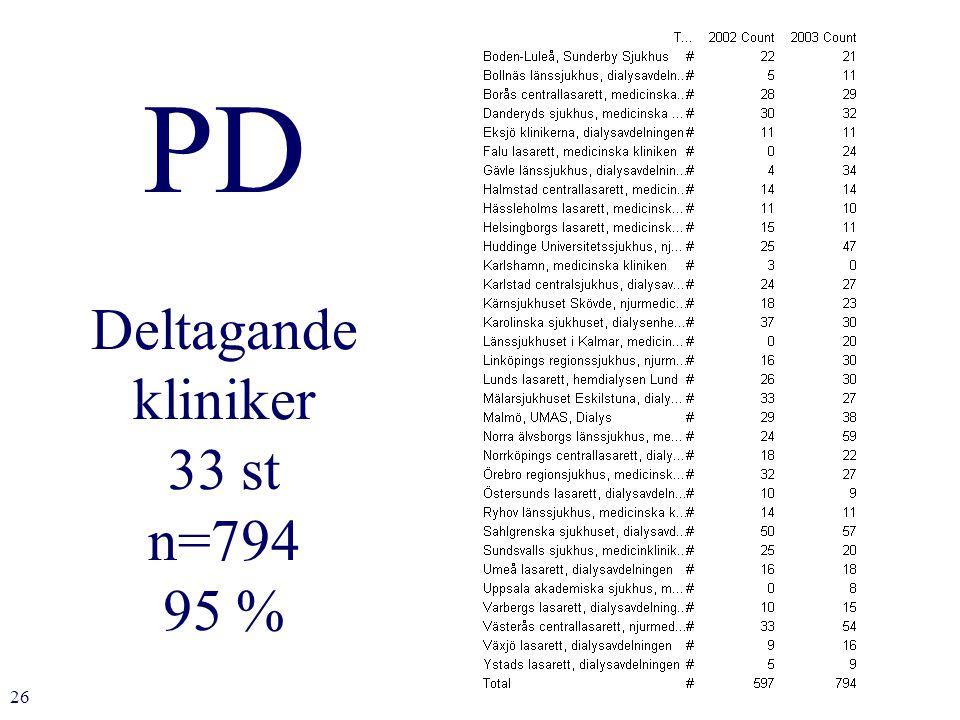 26 PD Deltagande kliniker 33 st n=794 95 %