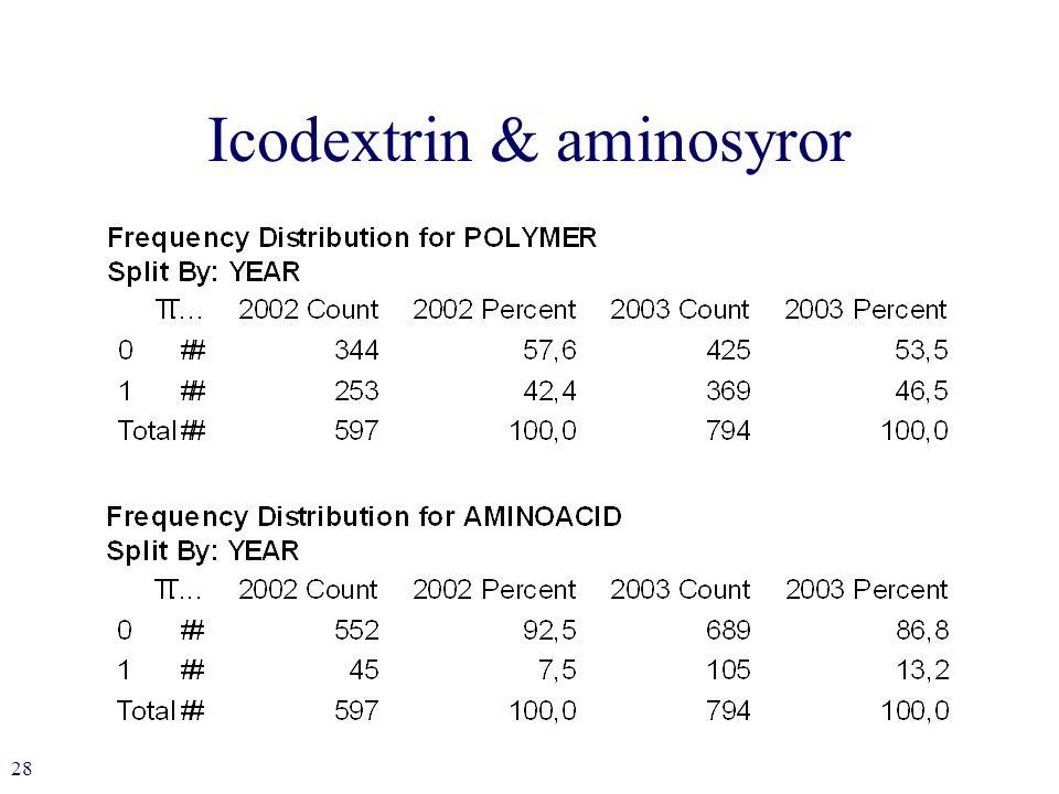 28 Icodextrin & aminosyror