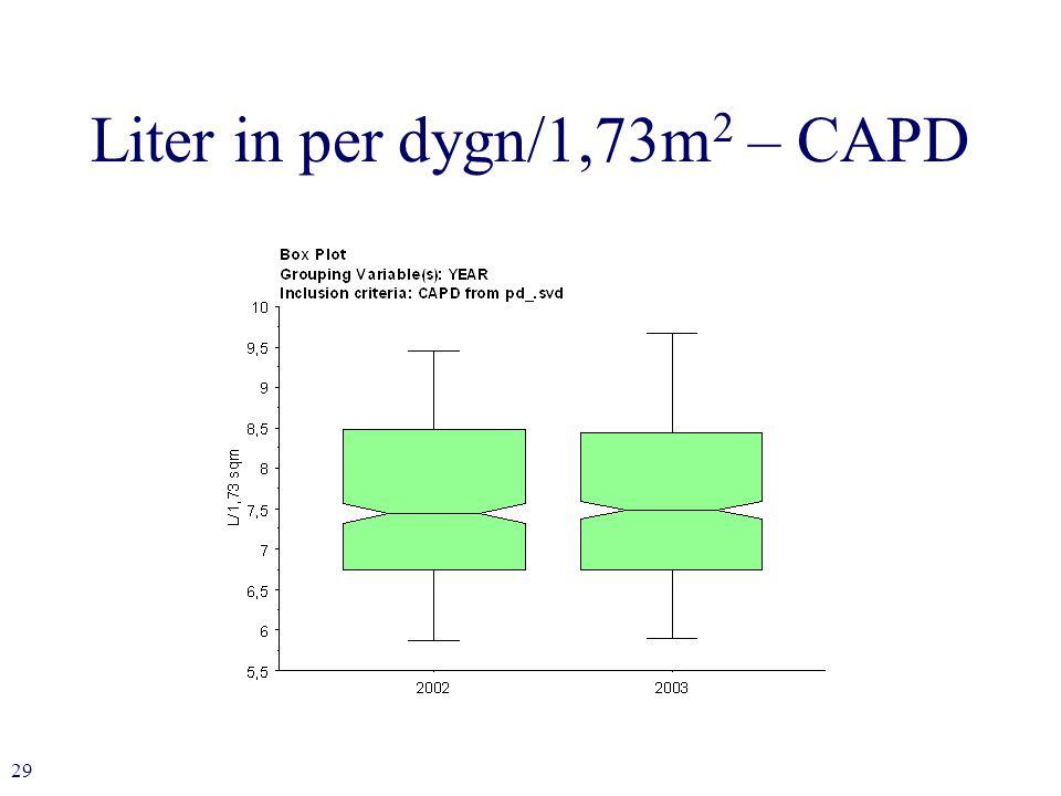 29 Liter in per dygn/1,73m 2 – CAPD