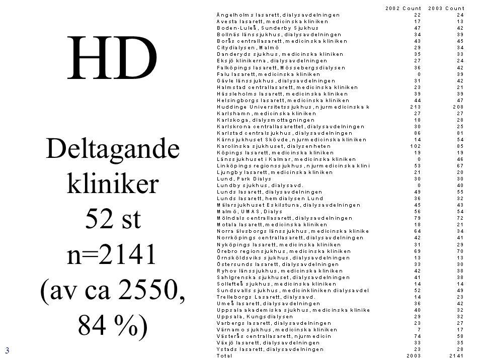 3 HD Deltagande kliniker 52 st n=2141 (av ca 2550, 84 %)