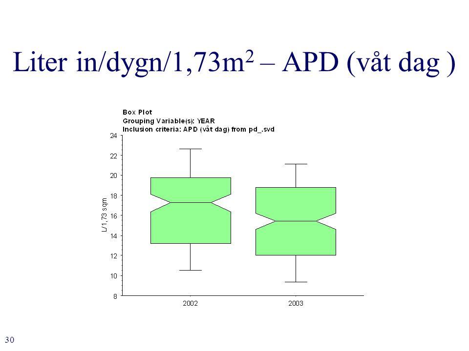 30 Liter in/dygn/1,73m 2 – APD (våt dag )