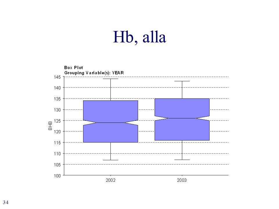 34 Hb, alla