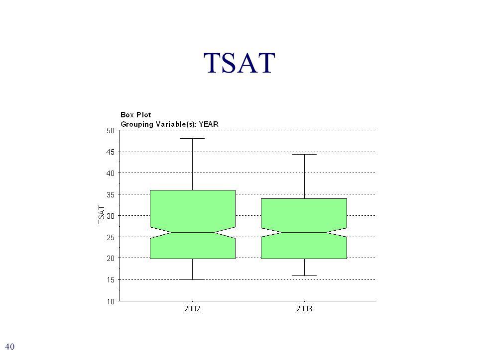 40 TSAT