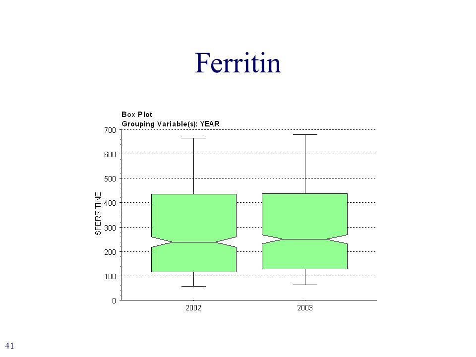 41 Ferritin