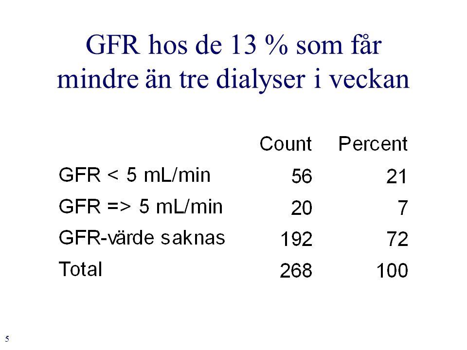 5 GFR hos de 13 % som får mindre än tre dialyser i veckan