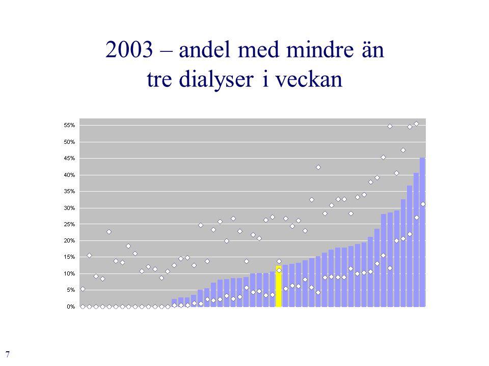 7 2003 – andel med mindre än tre dialyser i veckan