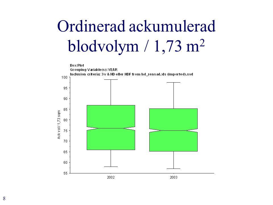 8 Ordinerad ackumulerad blodvolym / 1,73 m 2