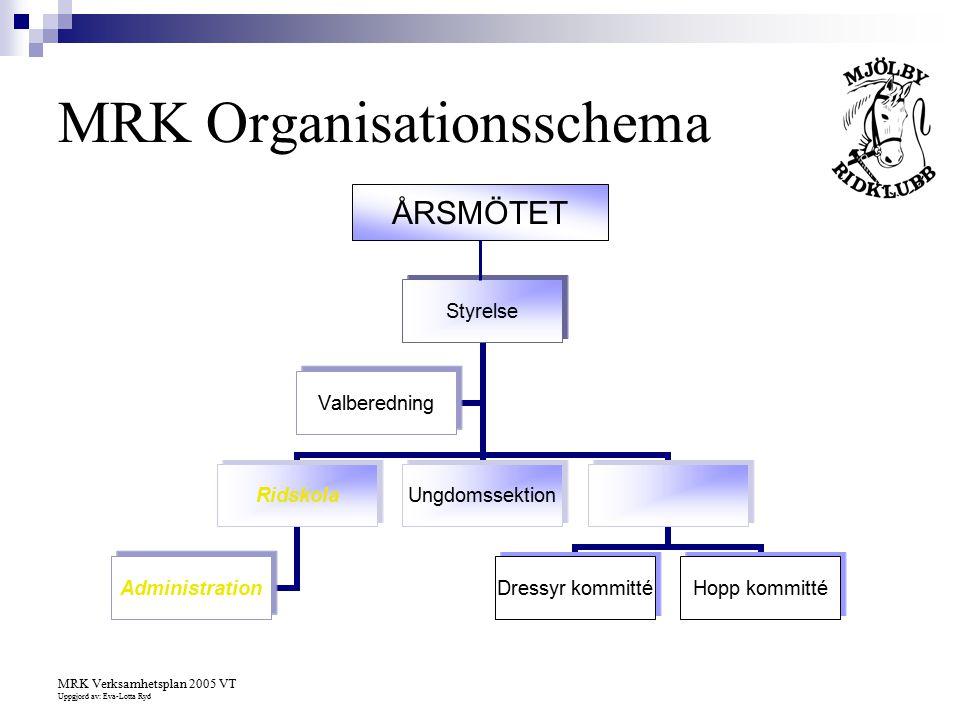 MRK Verksamhetsplan 2005 VT Uppgjord av: Eva-Lotta Ryd Styrelse Ridskola Administration Ungdomssektion Dressyr kommittéHopp kommitté Valberedning MRK