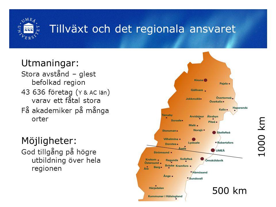 Tillväxt och det regionala ansvaret Utmaningar: Stora avstånd – glest befolkad region 43 636 företag ( Y & AC län ) varav ett fåtal stora Få akademiker på många orter Möjligheter: God tillgång på högre utbildning över hela regionen 500 km 1000 km