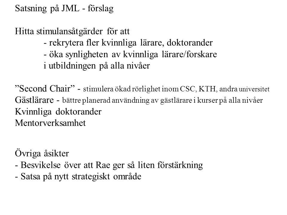 FÖRSLAG TILL STYRELSEN Tematiska plattformar - förslag från grupperna Ung Fakultet Lista dem som kan komma ifråga i dialog med avdelningarna Fastställa kriterier i styrelsen Besluta om vilka som ska få (dekan i samråd med Lilla LG) Ge startbidrag efter dialog med den utvalde JMLMedel bör tillskjutas från Gru och Fu Beslutas i budgeten, till viss del redan 2009 Utveckla en modell grundad på Second Chiaridén Starta kvinnliga nätverk Planera för ett mentorprogram Nya områden - Lyfts fram i utvecklingplanen - Nya strategiska medel