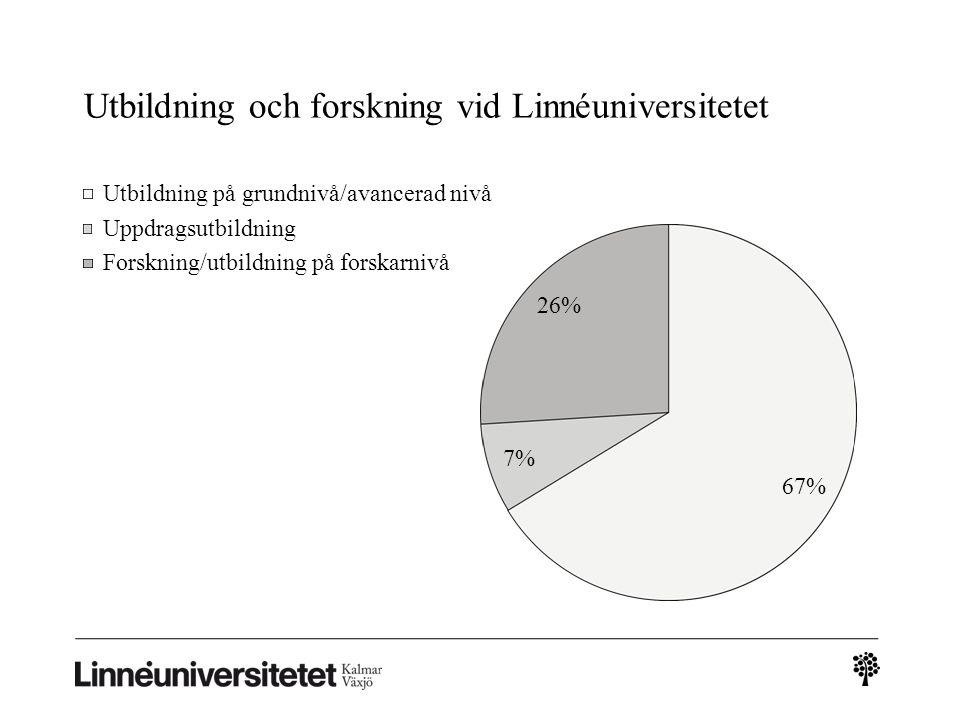 Utbildning och forskning vid Linnéuniversitetet Utbildning på grundnivå/avancerad nivå Uppdragsutbildning Forskning/utbildning på forskarnivå 7% 26% 67%