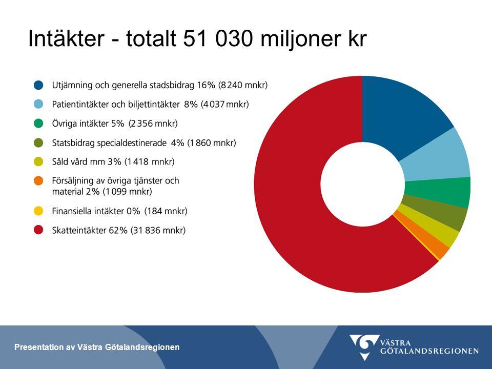 Presentation av Västra Götalandsregionen Intäkter - totalt 51 030 miljoner kr