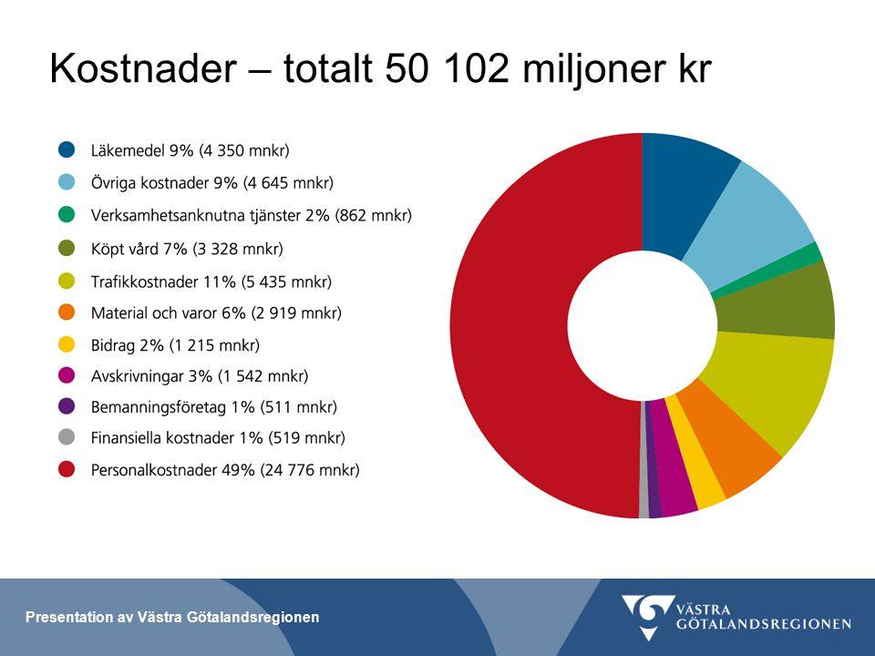 Presentation av Västra Götalandsregionen Kostnader – totalt 50 102 miljoner kr