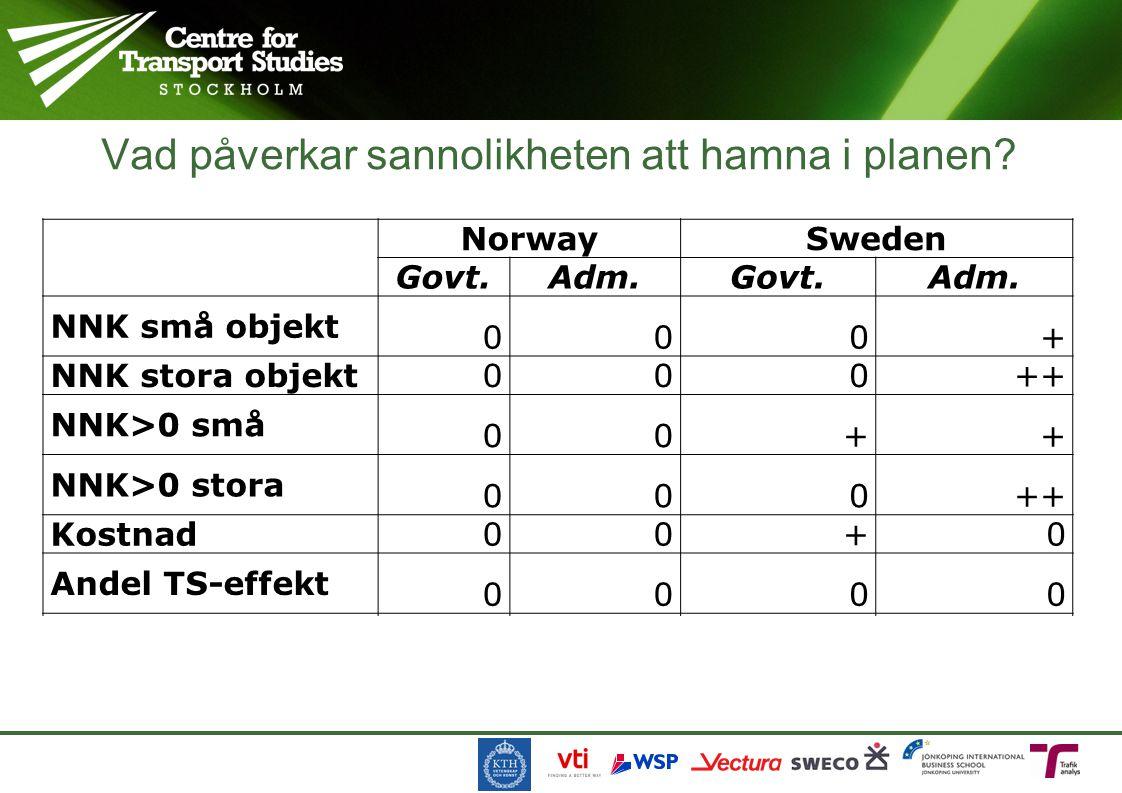 Vad påverkar sannolikheten att hamna i planen. NorwaySweden Govt.Adm.Govt.Adm.