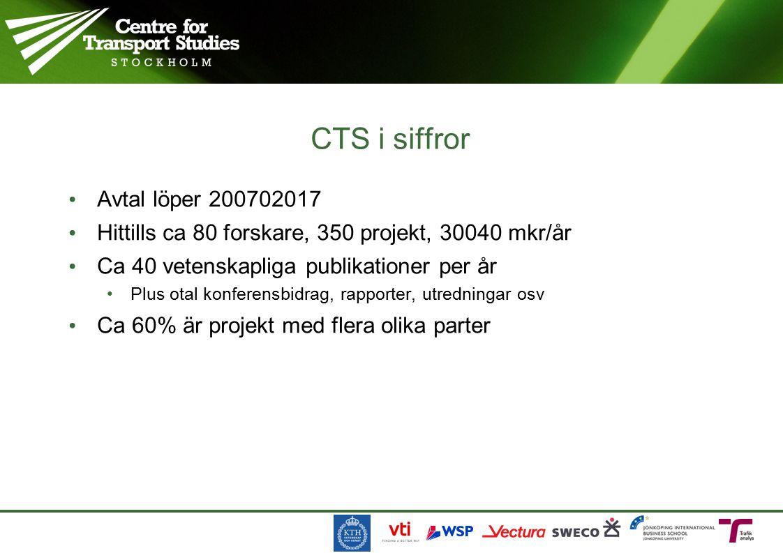 Avtal löper 200702017 Hittills ca 80 forskare, 350 projekt, 30040 mkr/år Ca 40 vetenskapliga publikationer per år Plus otal konferensbidrag, rapporter, utredningar osv Ca 60% är projekt med flera olika parter CTS i siffror
