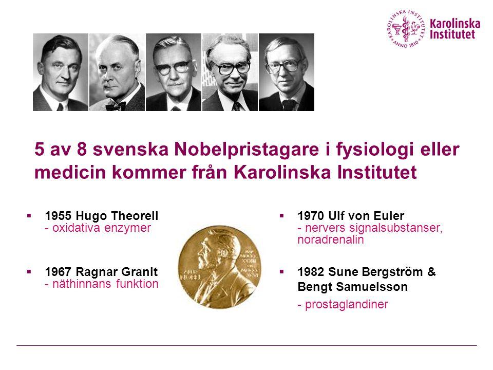 5 av 8 svenska Nobelpristagare i fysiologi eller medicin kommer från Karolinska Institutet  1955 Hugo Theorell - oxidativa enzymer  1967 Ragnar Granit - näthinnans funktion  1970 Ulf von Euler - nervers signalsubstanser, noradrenalin  1982 Sune Bergström & Bengt Samuelsson - prostaglandiner