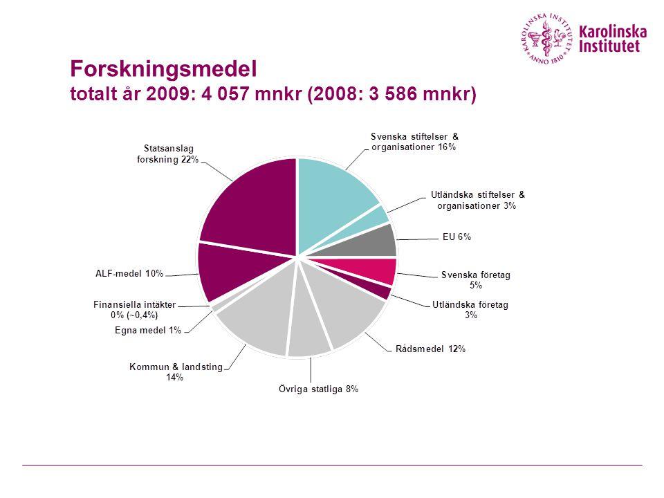 Profilområde Cellterapi – från stamcell till behandling Framstående stamcellsforskning  Stark klinisk expertis inom cellterapi och transplantationsmedicin  Internationellt ledande inom utvecklingsbiologisk forskning  Embryonala stamcellslinjer Forskningen inriktas mot  Parkinsons sjukdom  Ryggmärgsskador  Diabetes  Sjukdomar i muskulaturen  Vävnadsskador efter hjärtinfarkt