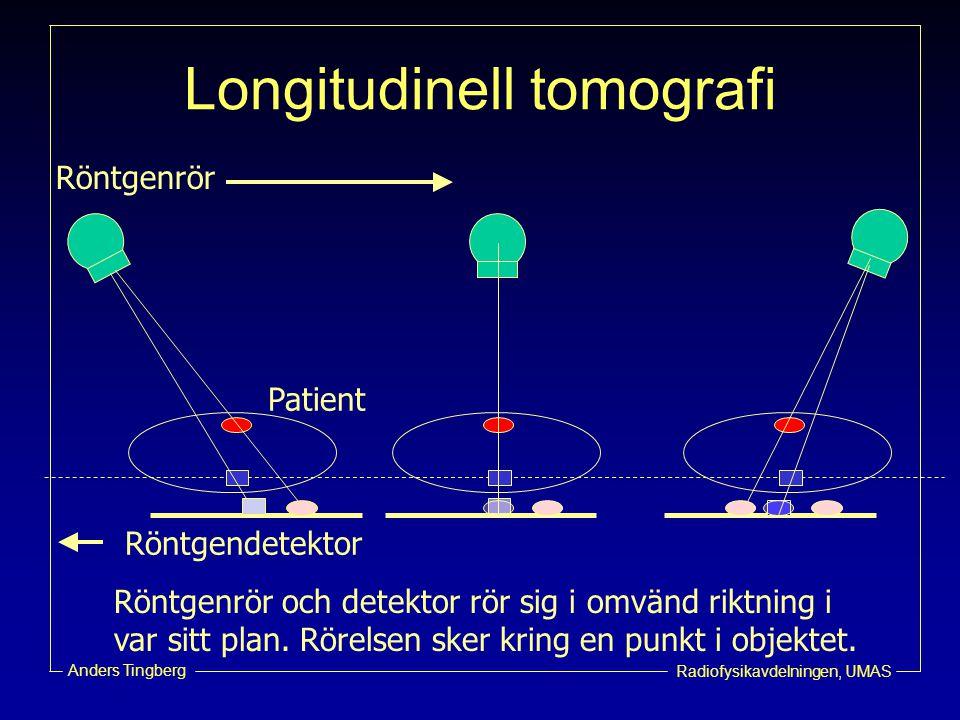 Radiofysikavdelningen, UMAS Anders Tingberg Longitudinell tomografi Röntgenrör och detektor rör sig i omvänd riktning i var sitt plan. Rörelsen sker k