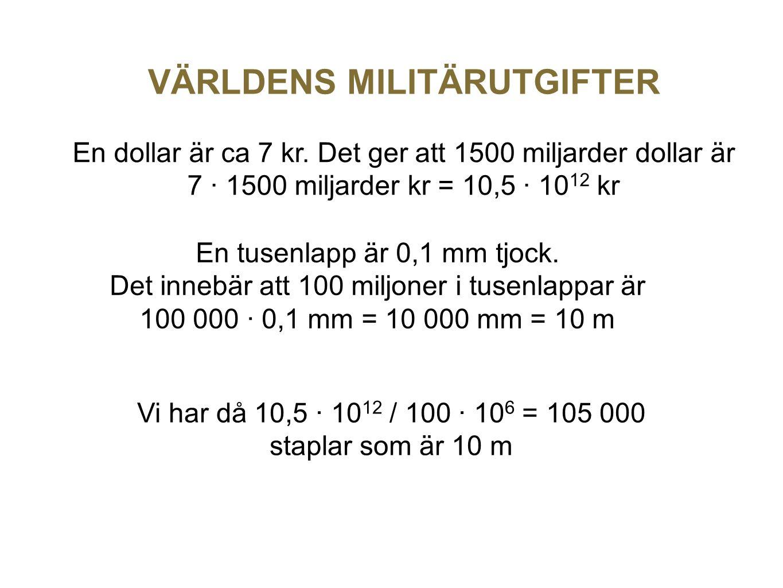 En dollar är ca 7 kr. Det ger att 1500 miljarder dollar är 7 · 1500 miljarder kr = 10,5 · 10 12 kr VÄRLDENS MILITÄRUTGIFTER En tusenlapp är 0,1 mm tjo
