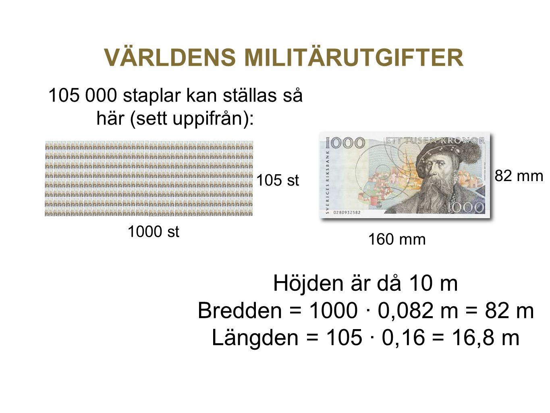 VÄRLDENS MILITÄRUTGIFTER 105 000 staplar kan ställas så här (sett uppifrån): 160 mm 82 mm 105 st 1000 st Höjden är då 10 m Bredden = 1000 · 0,082 m =