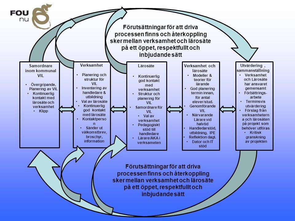Förutsättningar för att driva processen finns och återkoppling sker mellan verksamhet och lärosäte på ett öppet, respektfullt och inbjudande sätt Verk
